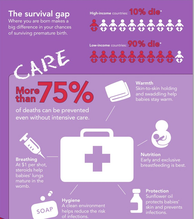 prematurity infographic 2