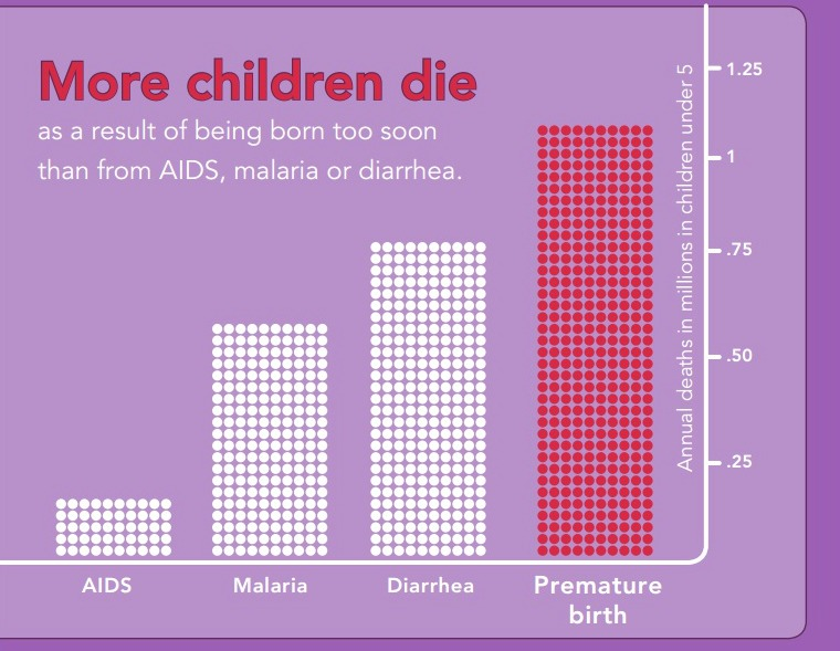 prematurity infographic1