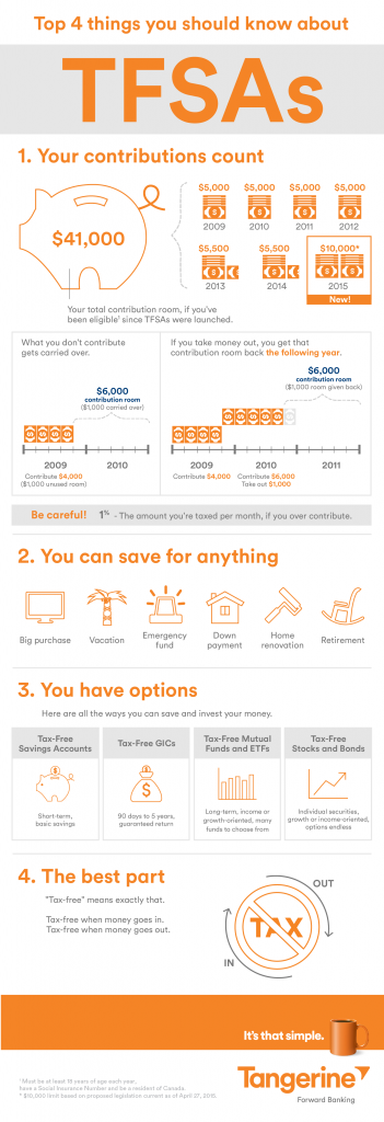 Top-4-things-you-should-know-about-TFSA-infographic